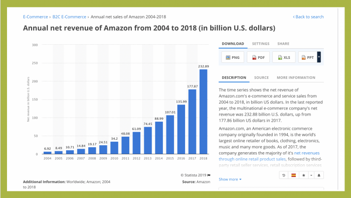 Amazon's annual revenue from 2004 to 2018